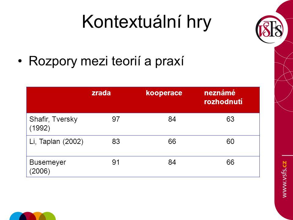 Kontextuální hry Rozpory mezi teorií a praxí zradakooperaceneznámé rozhodnutí Shafir, Tversky (1992) 978463 Li, Taplan (2002)836660 Busemeyer (2006) 9