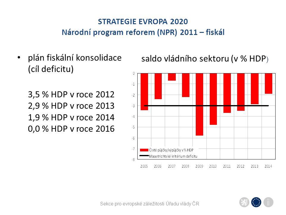 Sekce pro evropské záležitosti Úřadu vlády ČR STRATEGIE EVROPA 2020 Národní program reforem (NPR) 2011 – fiskál plán fiskální konsolidace (cíl deficit