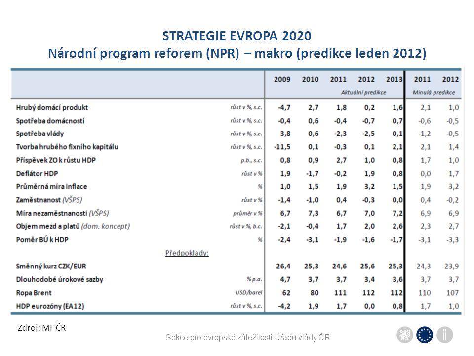 Sekce pro evropské záležitosti Úřadu vlády ČR STRATEGIE EVROPA 2020 Národní program reforem (NPR) – makro (predikce leden 2012) Zdroj: MF ČR
