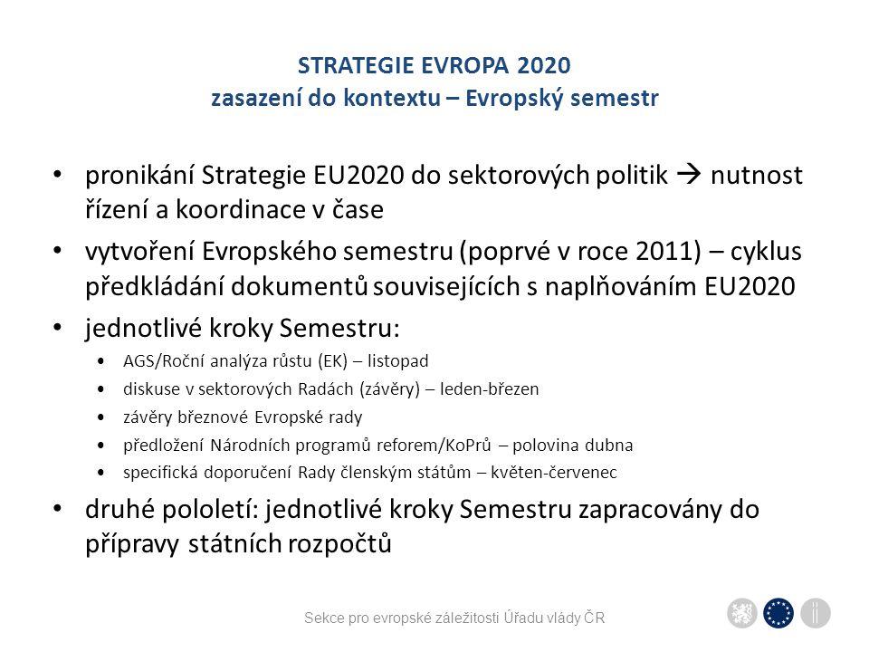 Sekce pro evropské záležitosti Úřadu vlády ČR STRATEGIE EVROPA 2020 zasazení do kontextu – Evropský semestr pronikání Strategie EU2020 do sektorových