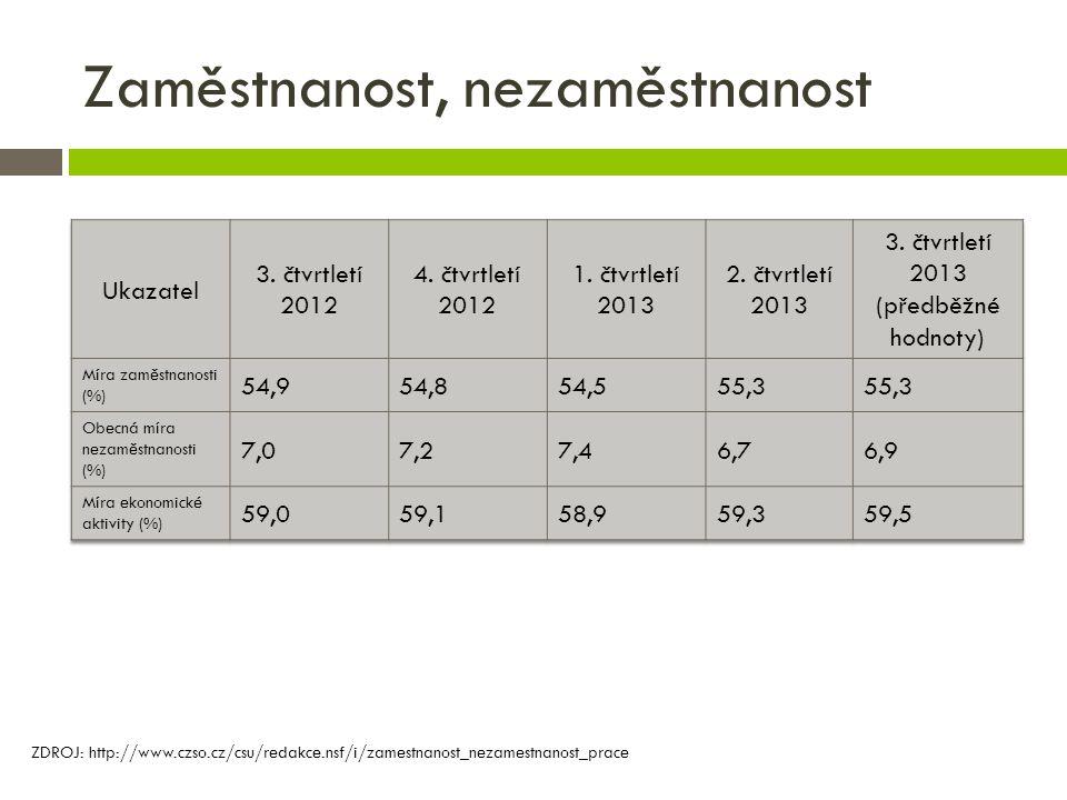Zaměstnanost, nezaměstnanost ZDROJ: http://www.czso.cz/csu/redakce.nsf/i/zamestnanost_nezamestnanost_prace