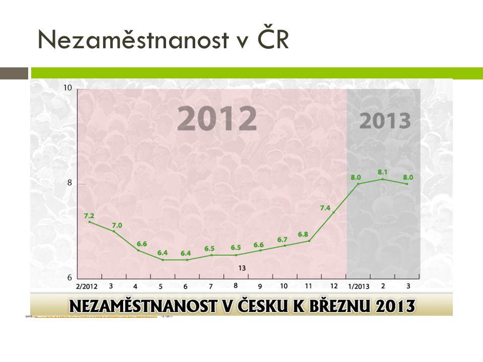 Nezaměstnanost v ČR ZDROJ: http://www.novinky.cz/ekonomika/296167-ministerstvo-predstavilo-sedmibodovy-plan-boje-s-nezamestnanosti.html, 15.1.2014http://www.novinky.cz/ekonomika/296167-ministerstvo-predstavilo-sedmibodovy-plan-boje-s-nezamestnanosti.html