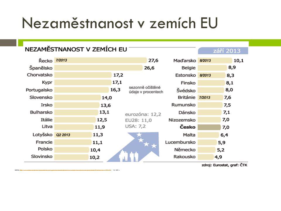 Nezaměstnanost v zemích EU ZDROJ: http://www.rozhlas.cz/zpravy/ekonomikavevrope/_zprava/nezamestnanost-v-eu-zustava-rekordne-vysoka-praci-nema-27-milionu-lidi--1275175, 15.1.2014http://www.rozhlas.cz/zpravy/ekonomikavevrope/_zprava/nezamestnanost-v-eu-zustava-rekordne-vysoka-praci-nema-27-milionu-lidi--1275175