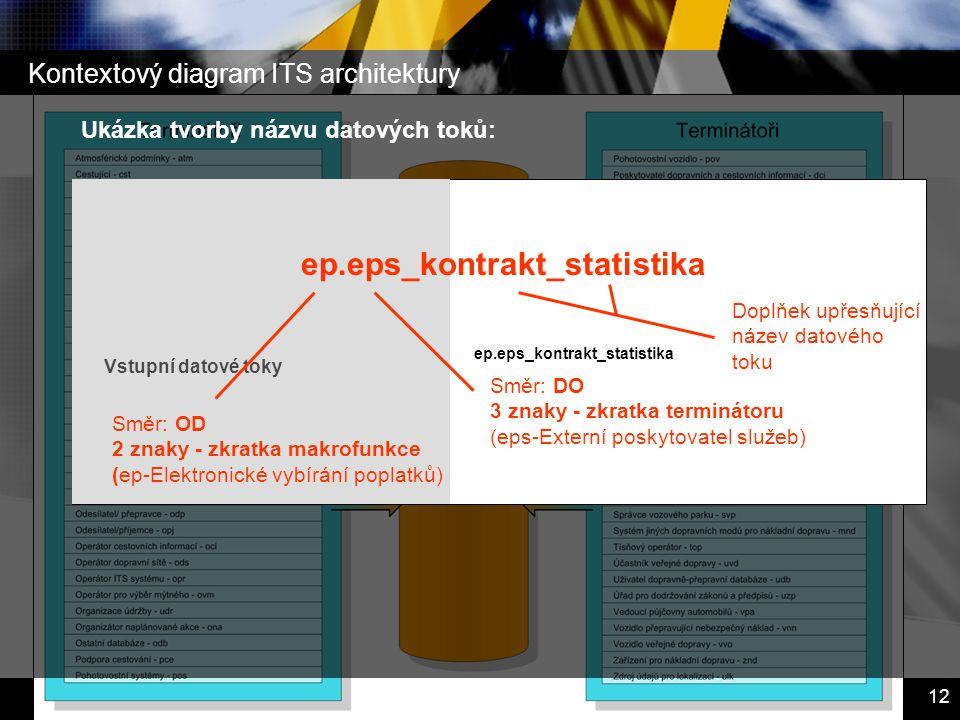 Inteligentní dopravní systémy – Dopravní telematika 12 Kontextový diagram ITS architektury Vstupní datové toky ep.eps_kontrakt_statistika Ukázka tvorb