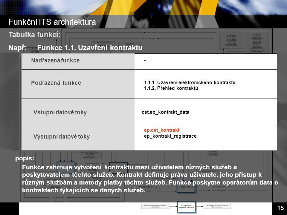 Inteligentní dopravní systémy – Dopravní telematika 15 popis: Tabulka funkcí: Např:Funkce 1.1. Uzavření kontraktu Funkce zahrnuje vytvoření kontraktu