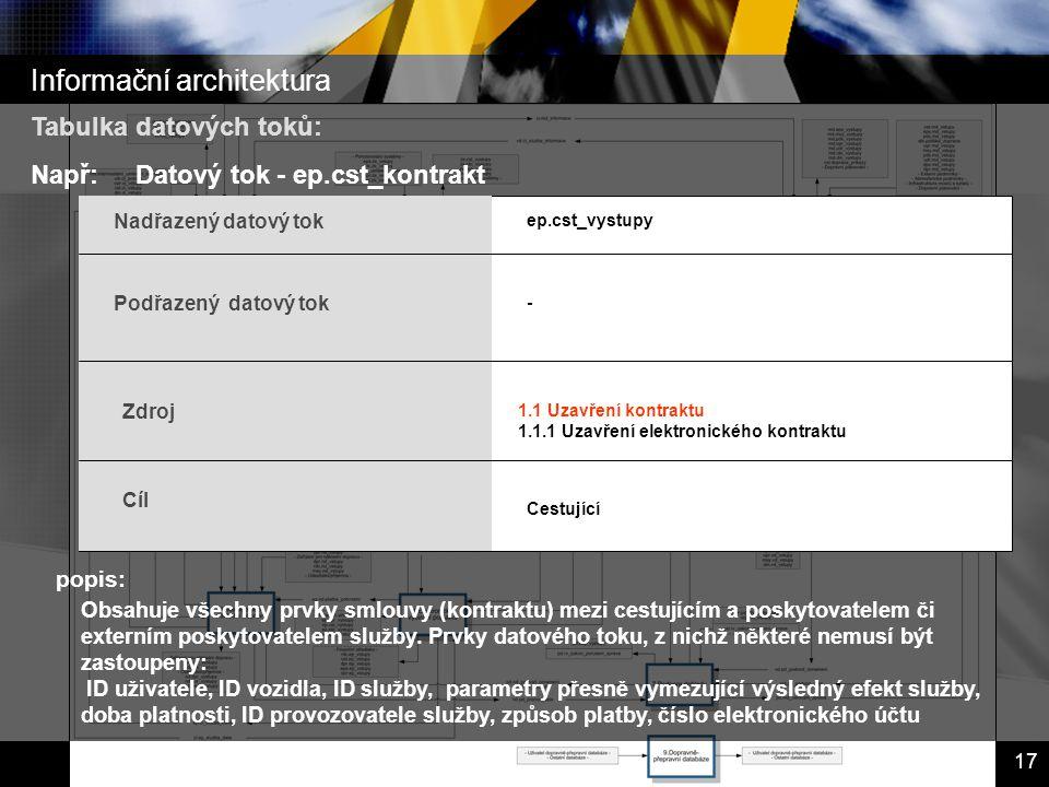 Inteligentní dopravní systémy – Dopravní telematika 17 popis: Tabulka datových toků: Např:Datový tok - ep.cst_kontrakt Obsahuje všechny prvky smlouvy