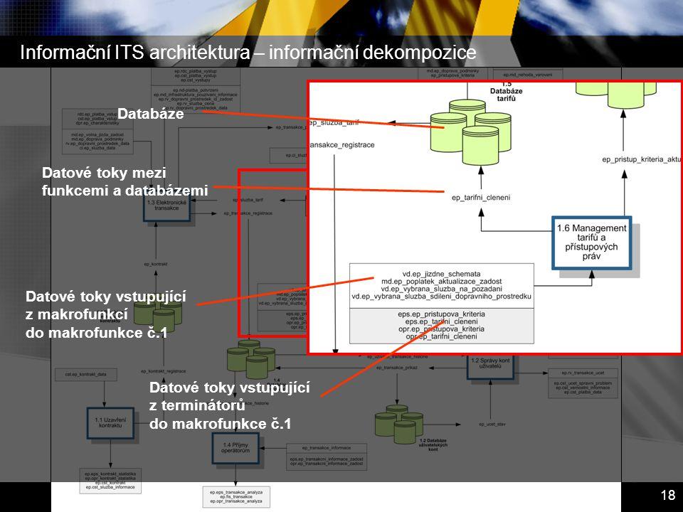 Inteligentní dopravní systémy – Dopravní telematika 18 Informační ITS architektura – informační dekompozice Datové toky mezi funkcemi a databázemi Dat