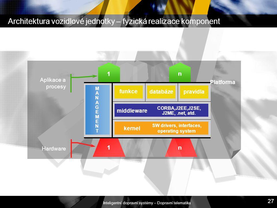 Inteligentní dopravní systémy – Dopravní telematika 27 Architektura vozidlové jednotky – fyzická realizace komponent Aplikace a procesy Hardware n 1 n