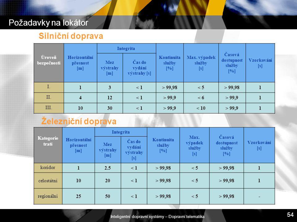 Inteligentní dopravní systémy – Dopravní telematika 54 Požadavky na lokátor Silniční doprava Železniční doprava Úroveň bezpečnosti Horizontální přesno