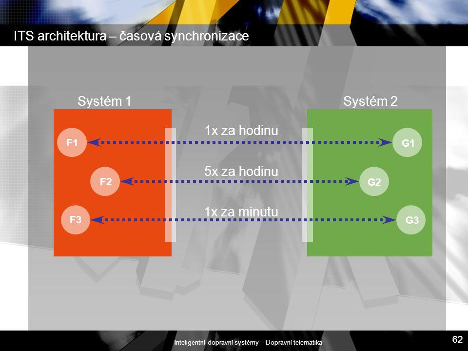 Inteligentní dopravní systémy – Dopravní telematika 62 ITS architektura – časová synchronizace Systém 1Systém 2 F3 F1 F2 G3 G1 G2 1x za hodinu 5x za h