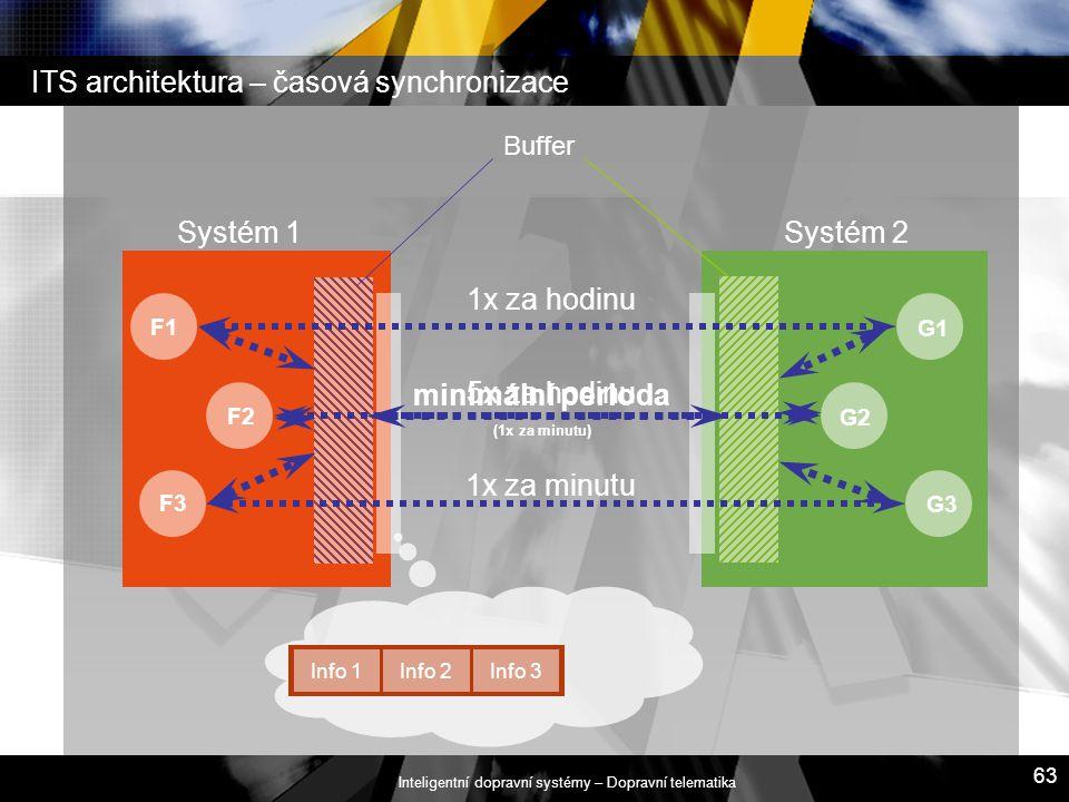 Inteligentní dopravní systémy – Dopravní telematika 63 ITS architektura – časová synchronizace Systém 1Systém 2 F3 F1 F2 G3 G1 G2 Buffer 1x za hodinu