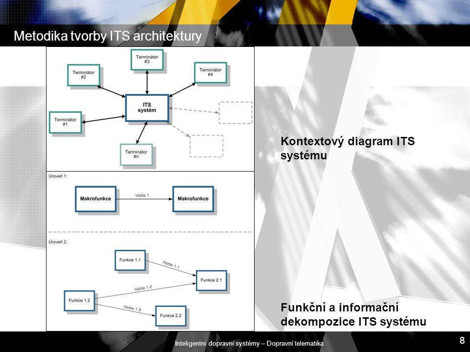 Inteligentní dopravní systémy – Dopravní telematika 8 Metodika tvorby ITS architektury Kontextový diagram ITS systému Funkční a informační dekompozice
