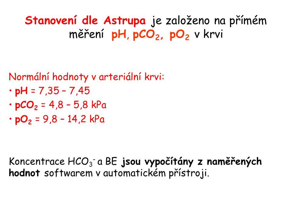 Stanovení dle Astrupa je založeno na přímém měření pH, pCO 2, pO 2 v krvi Normální hodnoty v arteriální krvi: pH = 7,35 – 7,45 pCO 2 = 4,8 – 5,8 kPa p