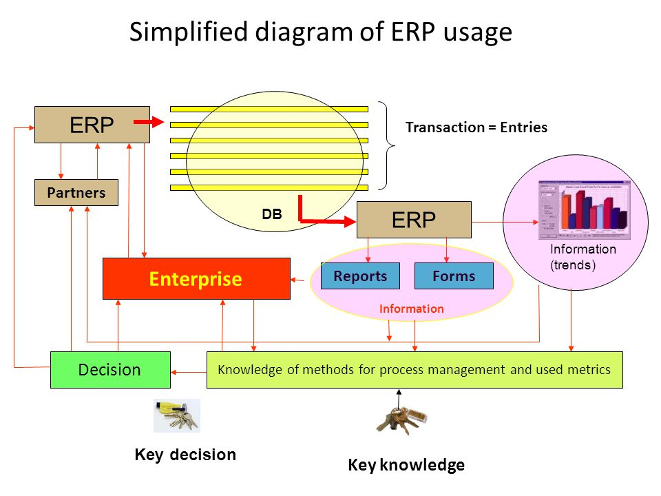 Simplified diagram of ERP usage ERP Transaction = Entries DB ERP Partners ReportsForms Information (trends) Knowledge of methods for process management and used metrics Decision Enterprise Key knowledge Key decision