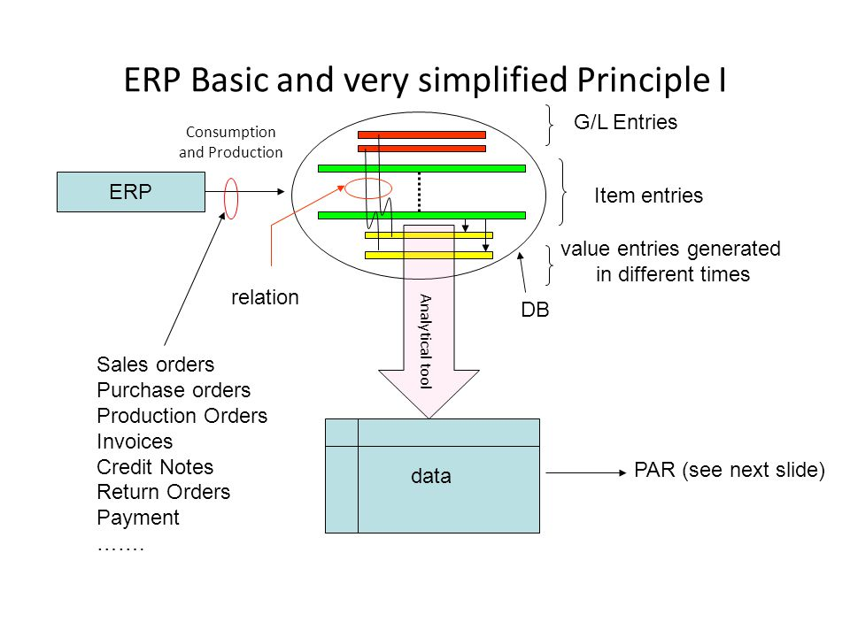ERP Basic and very simplified Principle I ERP Consumption and Production DB Item entries value entries generated in different times Analytical tool da