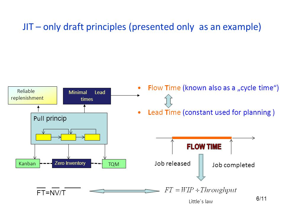 "JIT – only draft principles (presented only as an example) Flow Time (known also as a ""cycle time"") Lead Time (constant used for planning ) Pull princ"