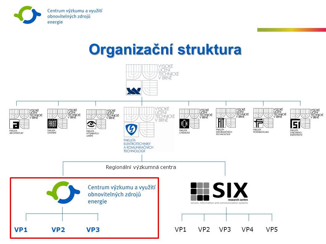 Organizační struktura VP1VP2VP3 VP1VP2VP3VP4VP5 Regionální výzkumná centra