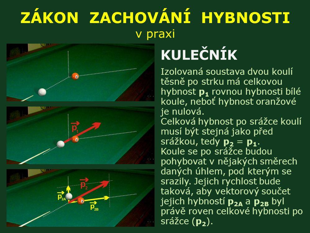 ZÁKON ZACHOVÁNÍ HYBNOSTI v praxi Izolovaná soustava dvou koulí těsně po strku má celkovou hybnost p 1 rovnou hybnosti bílé koule, neboť hybnost oranžové je nulová.