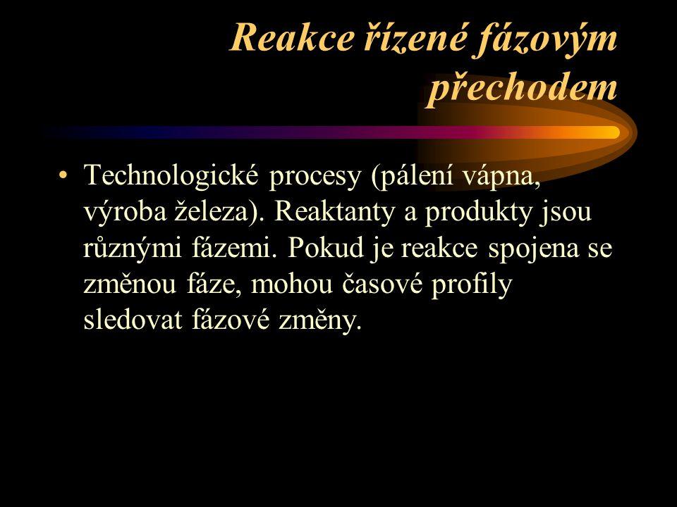 Reakce řízené fázovým přechodem Technologické procesy (pálení vápna, výroba železa).
