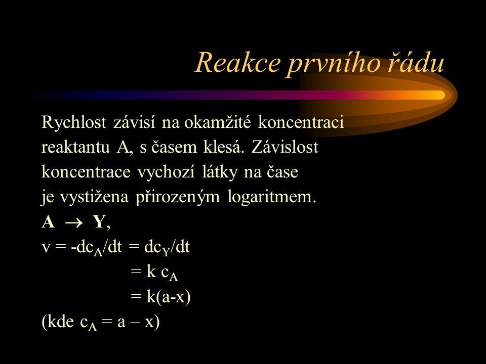 Protolytické reakce (výměna protonu) CH(3)COOH + NH(3) = CH(3)COO(-) + NH(4)(+)