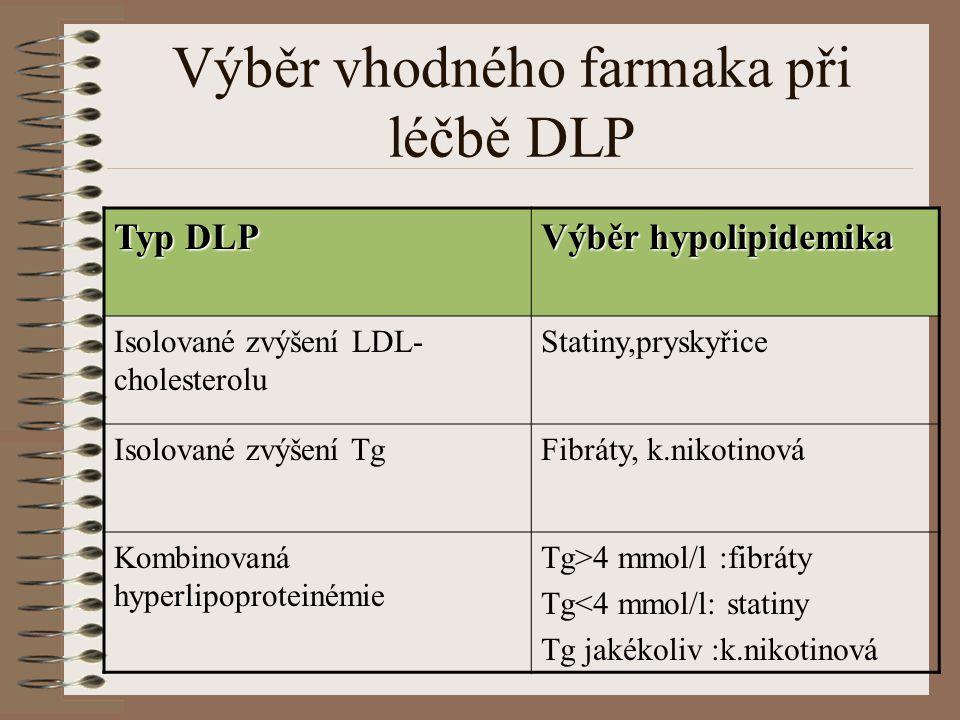 Výběr vhodného farmaka při léčbě DLP Typ DLP Výběr hypolipidemika Isolované zvýšení LDL- cholesterolu Statiny,pryskyřice Isolované zvýšení TgFibráty,
