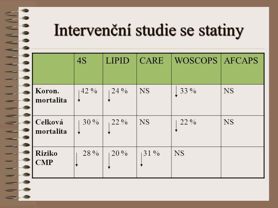 Intervenční studie se statiny 4SLIPIDCAREWOSCOPSAFCAPS Koron. mortalita 42 % 24 %NS 33 %NS Celková mortalita 30 % 22 %NS 22 %NS Riziko CMP 28 % 20 % 3