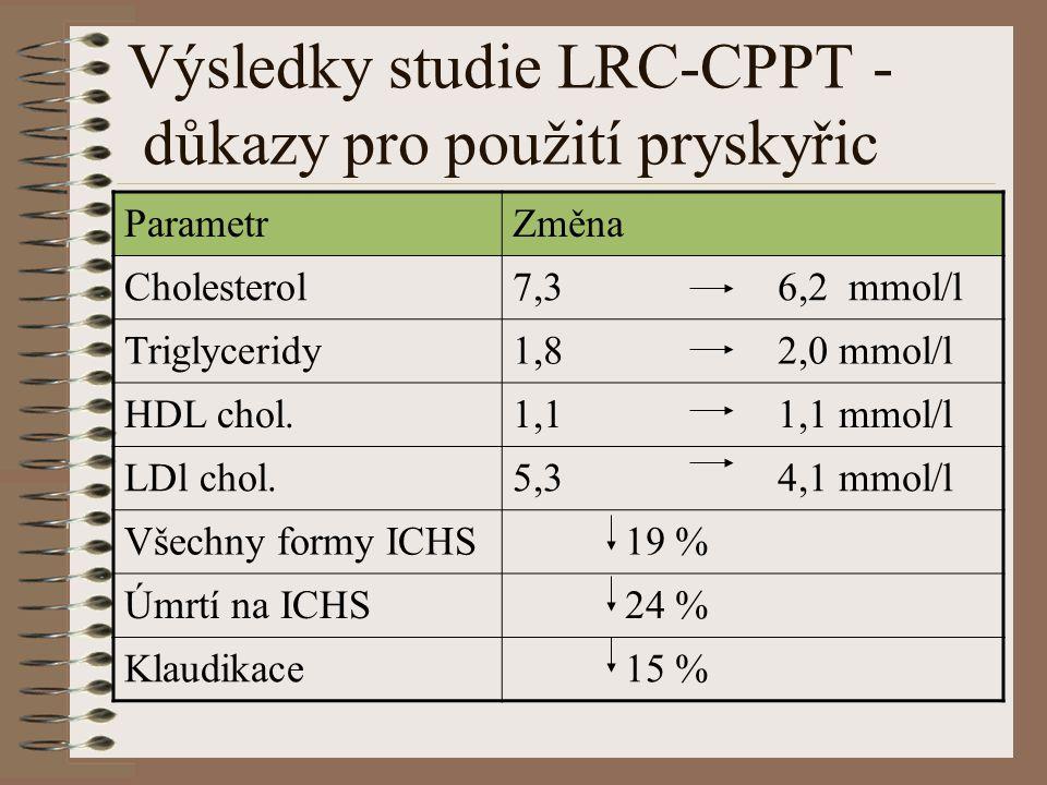 Výsledky studie LRC-CPPT - důkazy pro použití pryskyřic ParametrZměna Cholesterol7,3 6,2 mmol/l Triglyceridy1,8 2,0 mmol/l HDL chol.1,1 1,1 mmol/l LDl