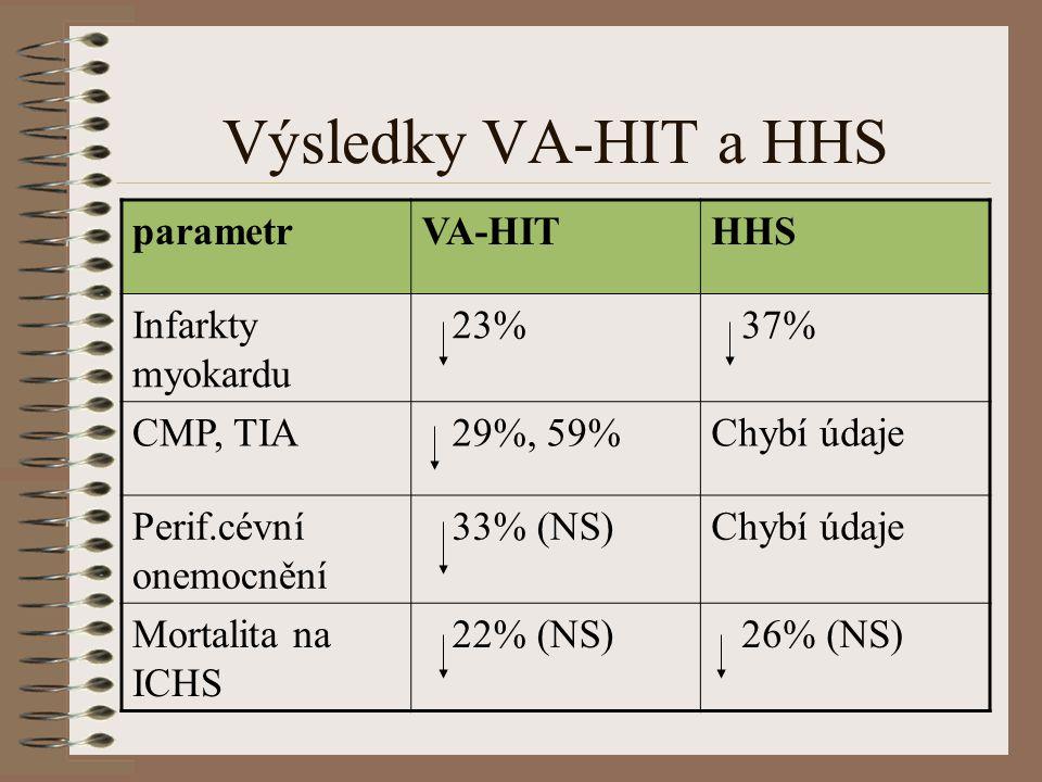 Výsledky VA-HIT a HHS parametrVA-HITHHS Infarkty myokardu 23% 37% CMP, TIA 29%, 59%Chybí údaje Perif.cévní onemocnění 33% (NS)Chybí údaje Mortalita na