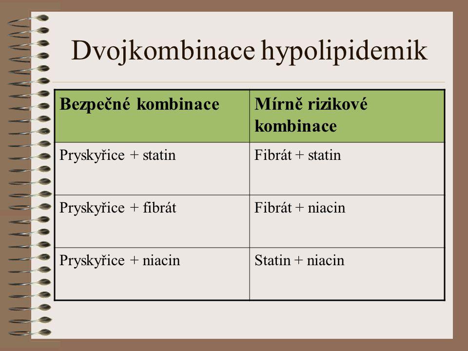 Dvojkombinace hypolipidemik Bezpečné kombinaceMírně rizikové kombinace Pryskyřice + statinFibrát + statin Pryskyřice + fibrátFibrát + niacin Pryskyřic