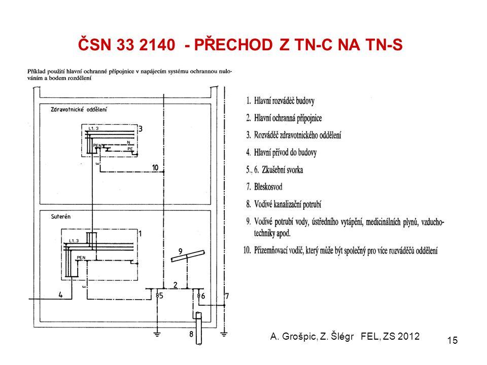 ČSN 33 2140 - POŽADAVEK P0 základní podmínky  Povolené rozvodné soustavy v místnosti pro lékařské účely (MLÚ):TN-S, TT nebo IT  Rozváděč zdrav. oddě