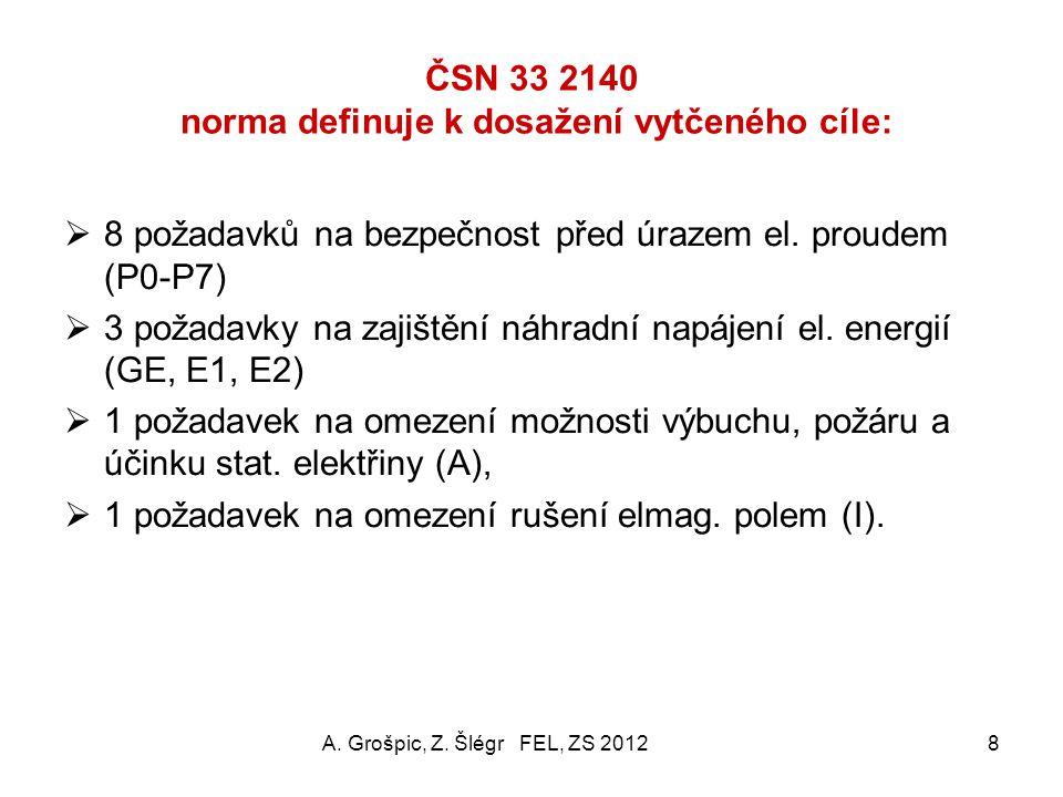 ČSN 33 2140 Ochrana proti přímému el. nebezpečí  Samostatný ochranný vodič (nesmí být současně pracovní, musí být dostatečně průřezově dimenzovaný (o