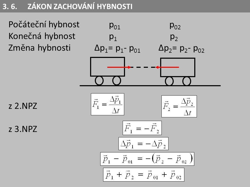 Počáteční hybnostp 01 p 02 Konečná hybnost p 1 p 2 Změna hybnosti ∆p 1 = p 1 - p 01 ∆p 2 = p 2 - p 02 z 2.NPZ z 3.NPZ 3. 6.ZÁKON ZACHOVÁNÍ HYBNOSTI