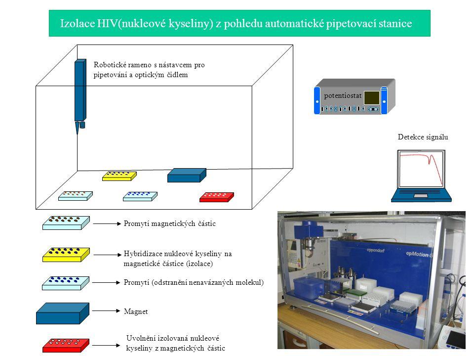 POTENCIOSTAT GALVANOSTAT potentiostat detekce Detekce signálu Promytí magnetických částic Hybridizace nukleové kyseliny na magnetické částice (izolace) Promytí (odstranění nenavázaných molekul) Magnet Uvolnění izolovaná nukleové kyseliny z magnetických částic Robotické rameno s nástavcem pro pipetování a optickým čidlem Izolace HIV(nukleové kyseliny) z pohledu automatické pipetovací stanice