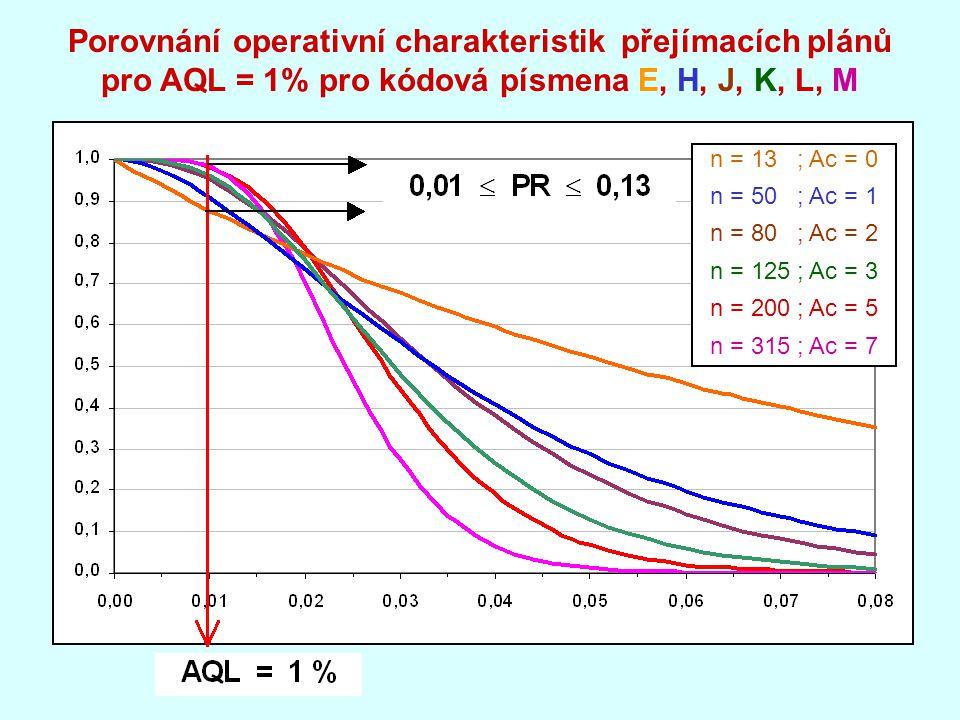 Porovnání operativní charakteristik přejímacích plánů pro AQL = 1% pro kódová písmena E, H, J, K, L, M n = 13 ; Ac = 0 n = 50 ; Ac = 1 n = 80 ; Ac = 2 n = 125 ; Ac = 3 n = 200 ; Ac = 5 n = 315 ; Ac = 7