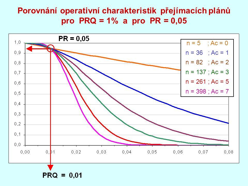 Porovnání operativní charakteristik přejímacích plánů pro PRQ = 1% a pro PR = 0,05 n = 5 ; Ac = 0 n = 36 ; Ac = 1 n = 82 ; Ac = 2 n = 137 ; Ac = 3 n = 261 ; Ac = 5 n = 398 ; Ac = 7