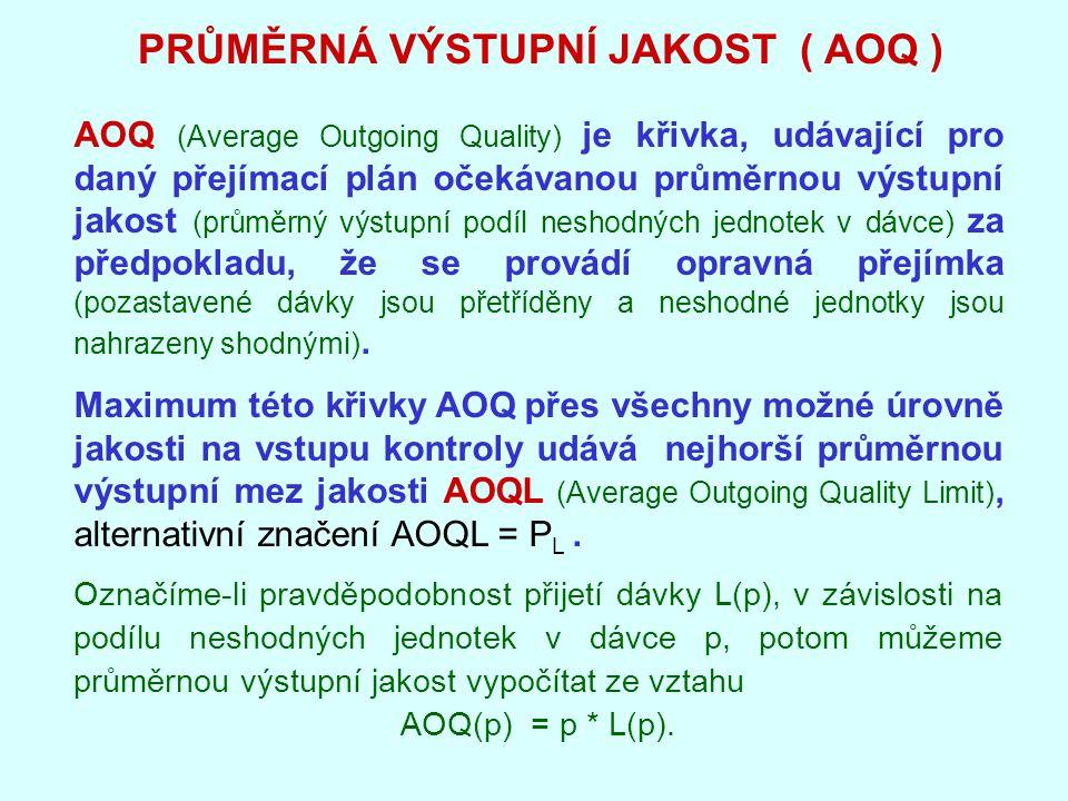 PRŮMĚRNÁ VÝSTUPNÍ JAKOST ( AOQ ) AOQ (Average Outgoing Quality) je křivka, udávající pro daný přejímací plán očekávanou průměrnou výstupní jakost (průměrný výstupní podíl neshodných jednotek v dávce) za předpokladu, že se provádí opravná přejímka (pozastavené dávky jsou přetříděny a neshodné jednotky jsou nahrazeny shodnými).