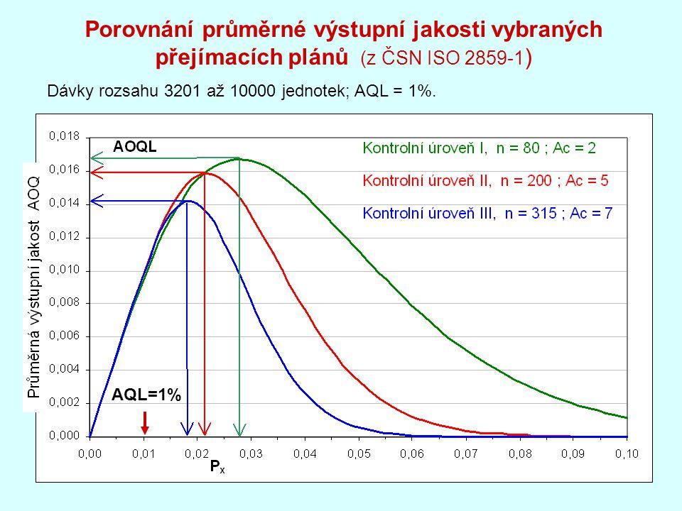 Porovnání průměrné výstupní jakosti vybraných přejímacích plánů (z ČSN ISO 2859-1 ) Dávky rozsahu 3201 až 10000 jednotek; AQL = 1%.