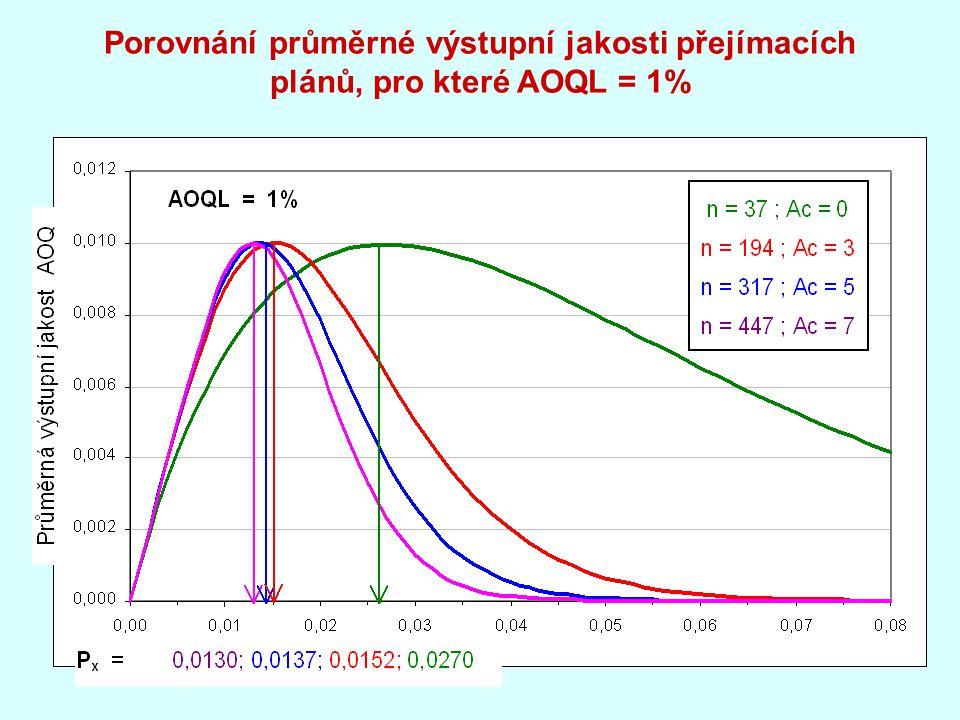 Porovnání průměrné výstupní jakosti přejímacích plánů, pro které AOQL = 1%