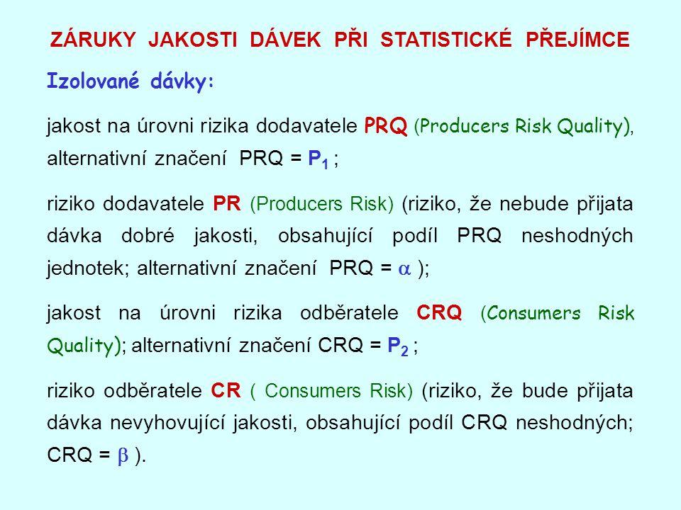 ZÁRUKY JAKOSTI DÁVEK PŘI STATISTICKÉ PŘEJÍMCE Izolované dávky: jakost na úrovni rizika dodavatele PRQ ( Producers Risk Quality), alternativní značení PRQ = P 1 ; riziko dodavatele PR (Producers Risk) (riziko, že nebude přijata dávka dobré jakosti, obsahující podíl PRQ neshodných jednotek; alternativní značení PRQ =  ); jakost na úrovni rizika odběratele CRQ ( Consumers Risk Quality ) ; alternativní značení CRQ = P 2 ; riziko odběratele CR ( Consumers Risk) (riziko, že bude přijata dávka nevyhovující jakosti, obsahující podíl CRQ neshodných; CRQ =  ).
