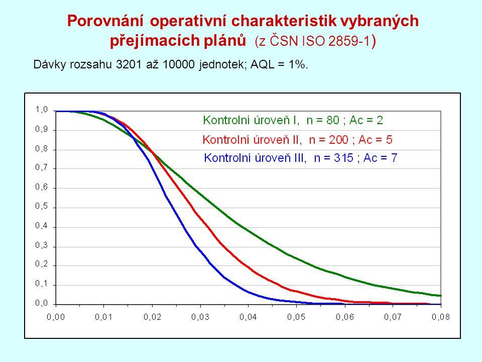 Porovnání operativní charakteristik vybraných přejímacích plánů (z ČSN ISO 2859-1 ) Dávky rozsahu 3201 až 10000 jednotek; AQL = 1%.