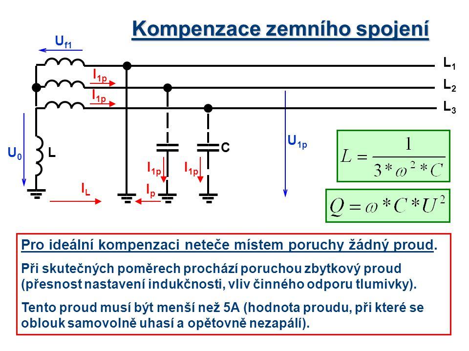Kompenzace zemního spojení Pro ideální kompenzaci neteče místem poruchy žádný proud. Při skutečných poměrech prochází poruchou zbytkový proud (přesnos
