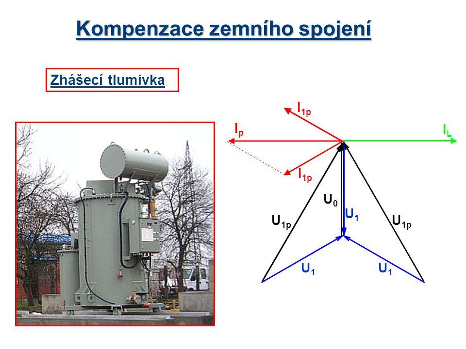 Kompenzace zemního spojení Zhášecí tlumivka U0U0 U 1p I 1p IpIp U1U1 U1U1 U1U1 ILIL