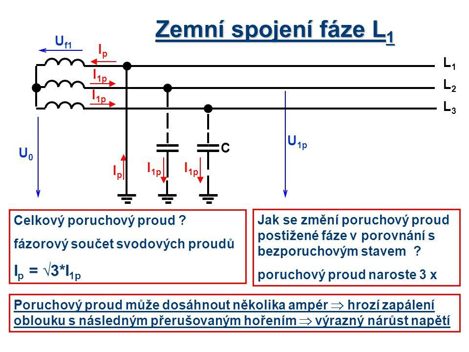 Zemní spojení fáze L 1 Celkový poruchový proud ? fázorový součet svodových proudů I p = √3*I 1p Jak se změní poruchový proud postižené fáze v porovnán