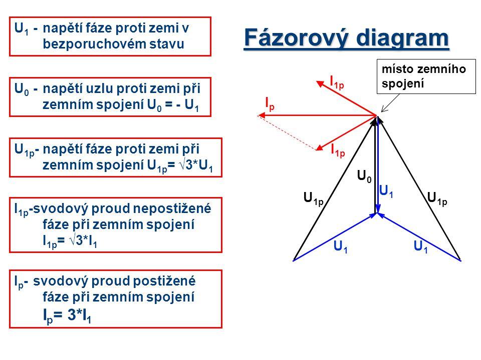 Fázorový diagram U0U0 U 1p I 1p IpIp U1U1 U1U1 U1U1 U 1 -napětí fáze proti zemi v bezporuchovém stavu U 0 -napětí uzlu proti zemi při zemním spojení U