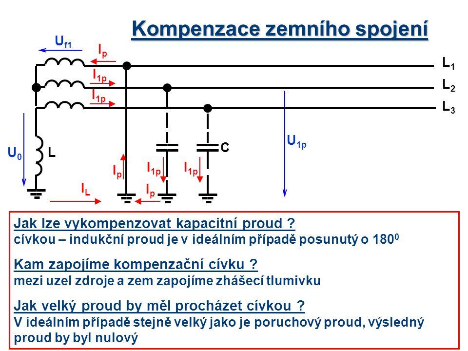 Kompenzace zemního spojení Jak lze vykompenzovat kapacitní proud ? cívkou – indukční proud je v ideálním případě posunutý o 180 0 Kam zapojíme kompenz