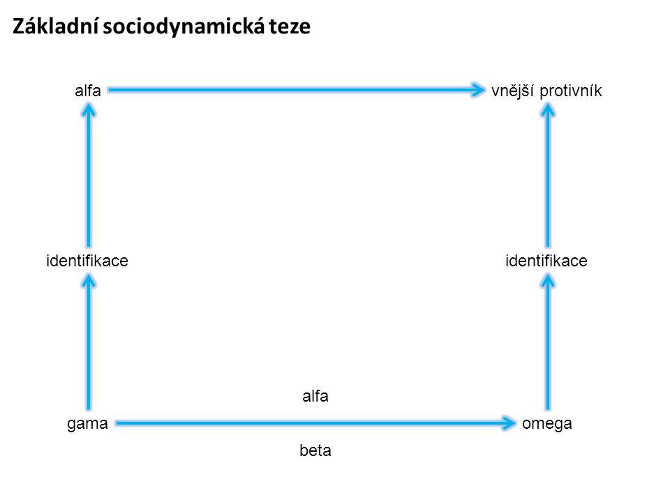 Základní sociodynamická teze alfa identifikace gama vnější protivník identifikace omega alfa beta
