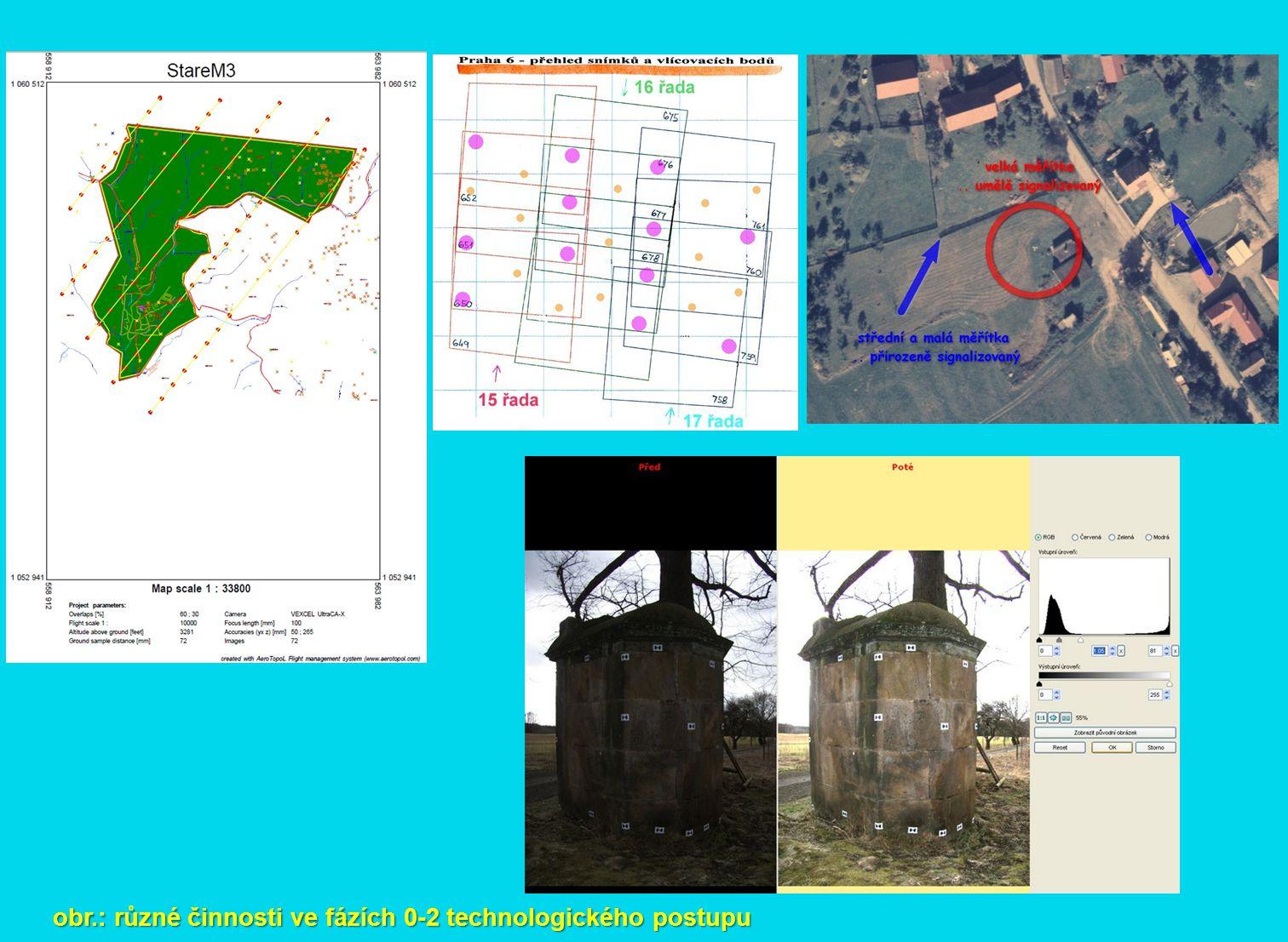 obr.: určování prvků vnější orientace za letu – inerciální měřící jednotka (IMU)