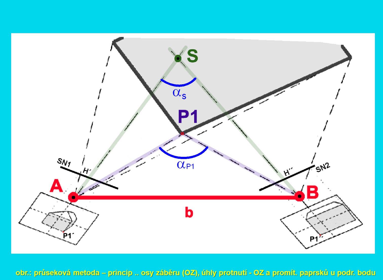 obr.: průseková metoda – princip.. osy záběru (OZ), úhly protnutí - OZ a promít. paprsků u podr. bodu