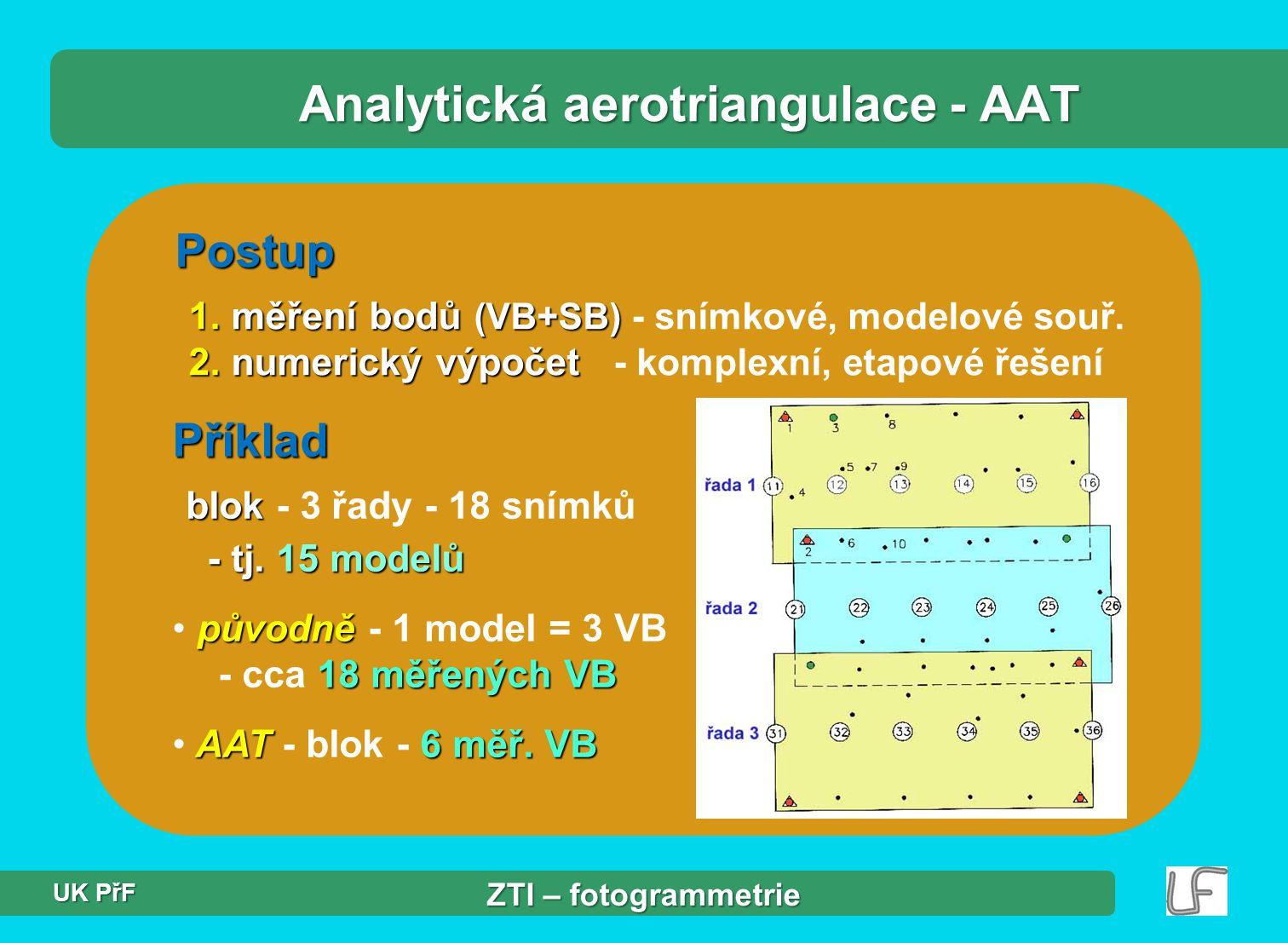 Postup 1.měření bodů (VB+SB) 2. numerický výpočet 1.