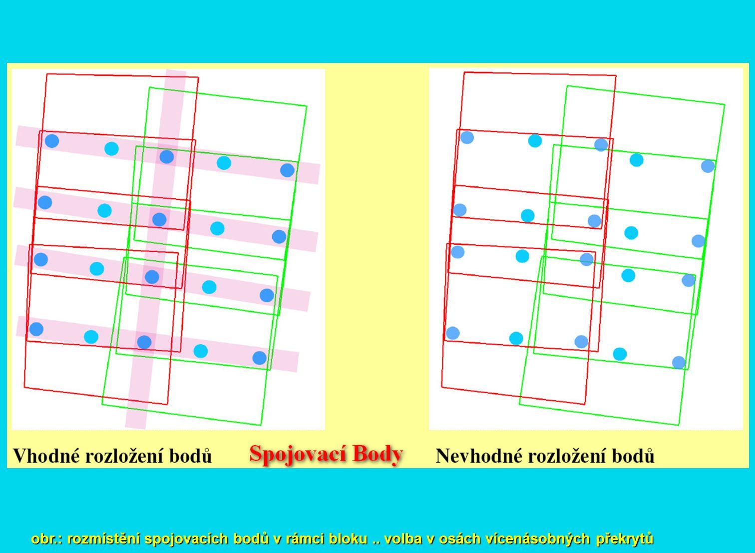 obr.: rozmístění spojovacích bodů v rámci bloku.. volba v osách vícenásobných překrytů